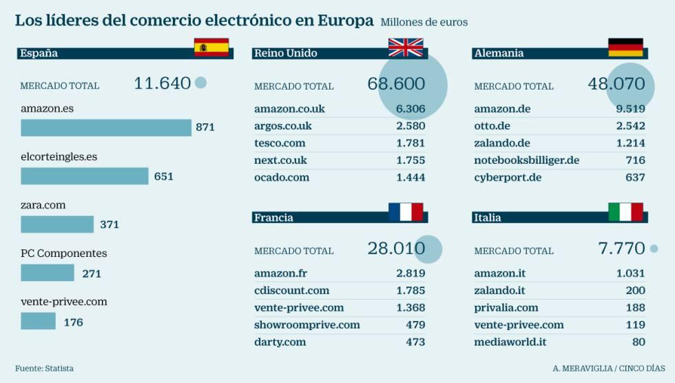 El Corte Inglés pisa los talones a Amazon en España | Compañías ...