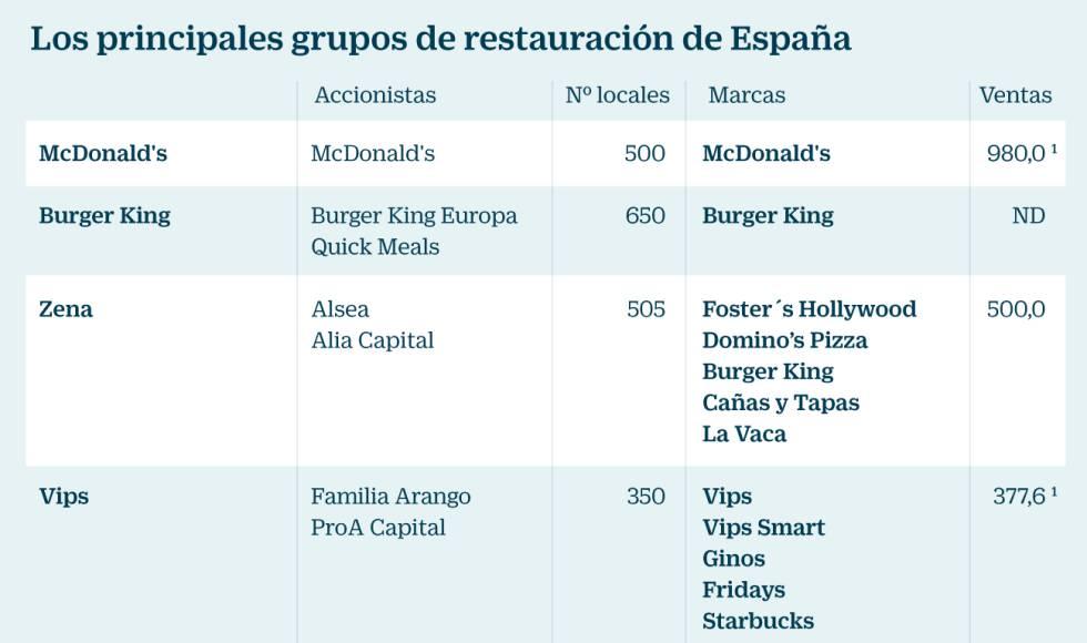 Image result for los principales grupos restauración en espana