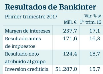 Bankinter eleva el beneficio en un 19%