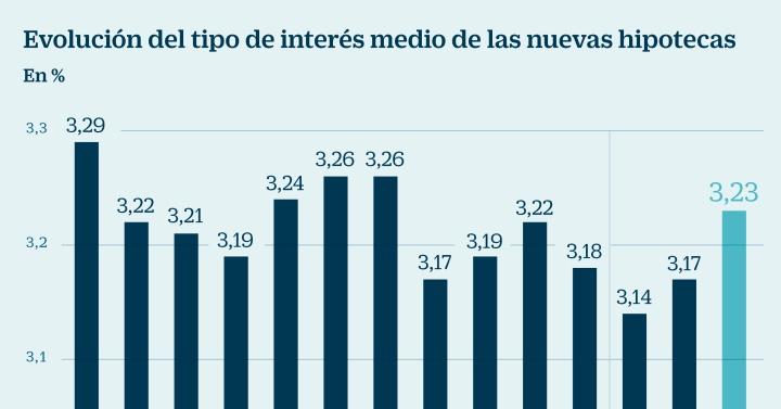 El inter s medio de las hipotecas a tipo fijo y variable for Tipo interes hipoteca