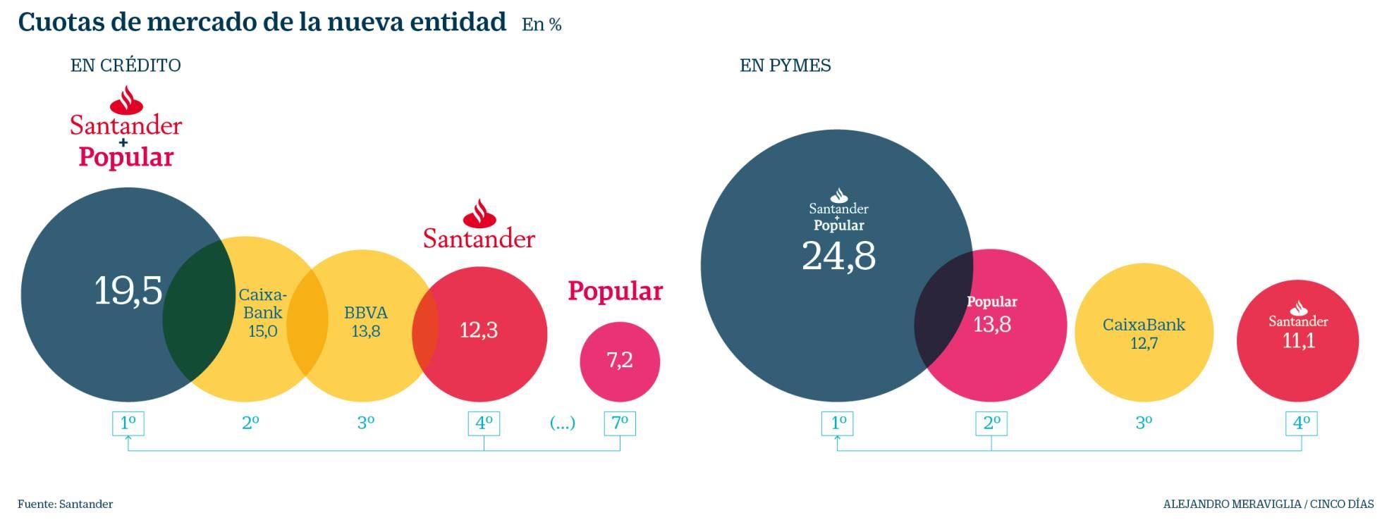Negocio de la banca en España. El gobierno avala a la banca privada por otros 100.000 millones. Cooperación sindical.  - Página 8 1496849963_761309_1496857957_noticia_normal_recorte1