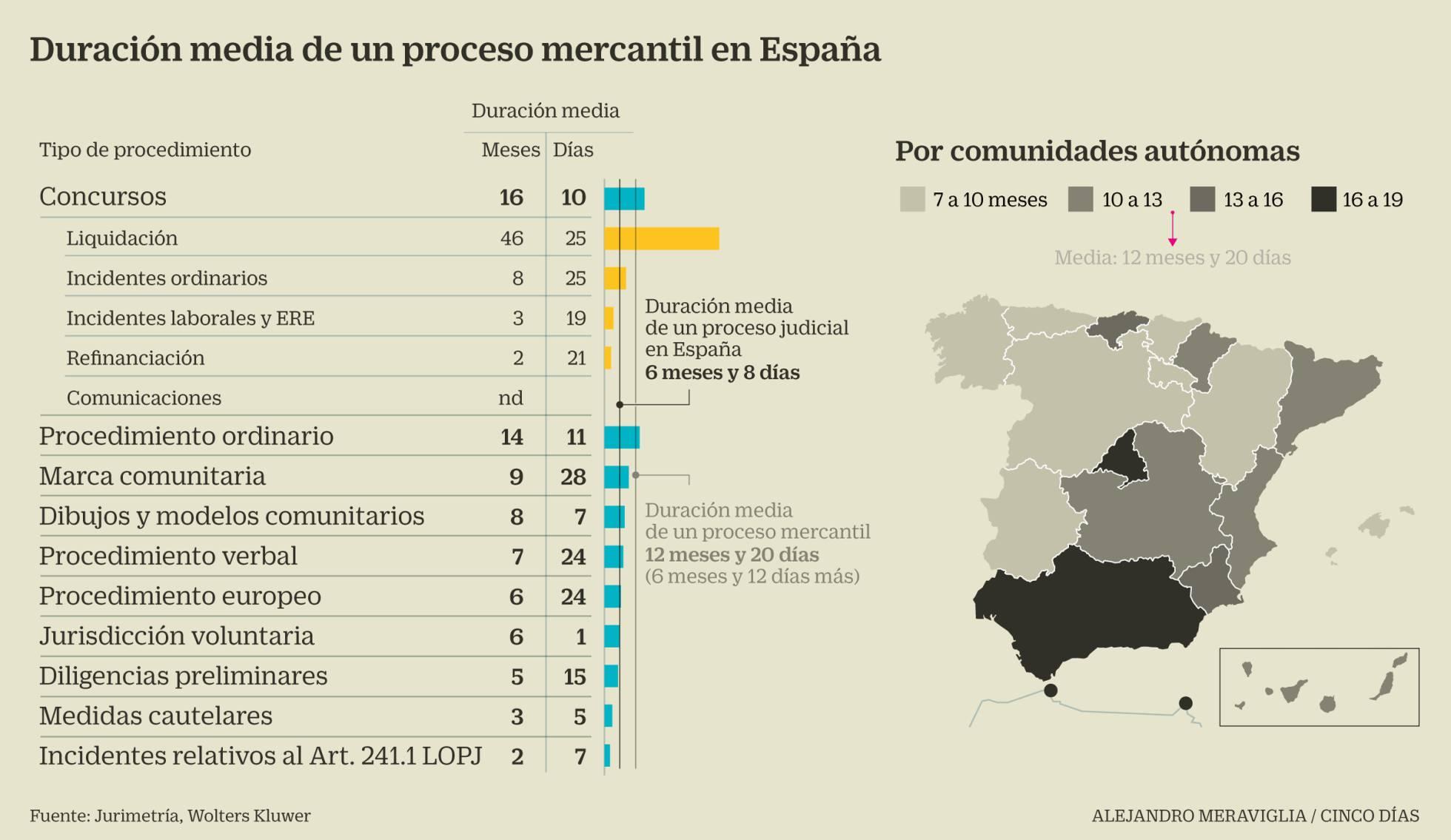 Los juzgados mercantiles, los más saturados de España