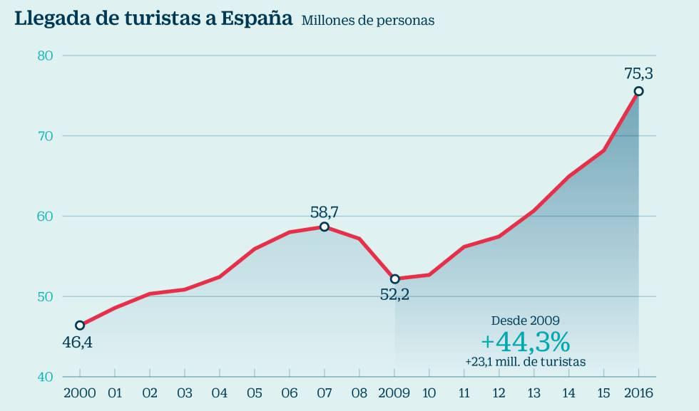 Llegada de turistas a España