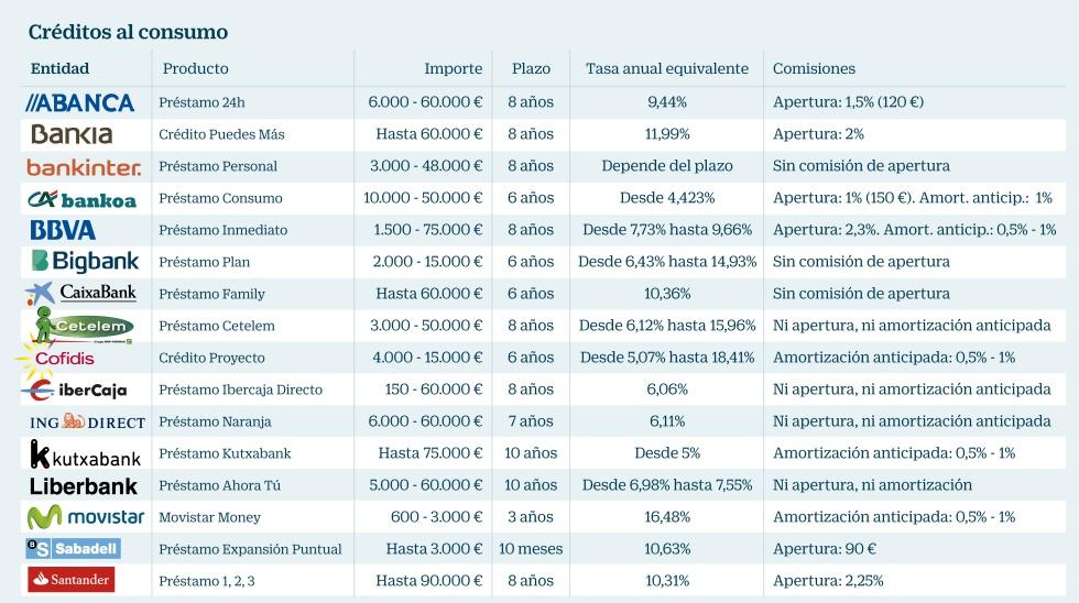 Comparativa de prestamos al consumo ventajas fiscales - Santander consumer finance home ...