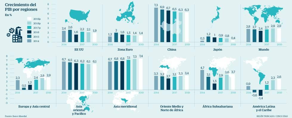 Crcimiento del PIB por regiones