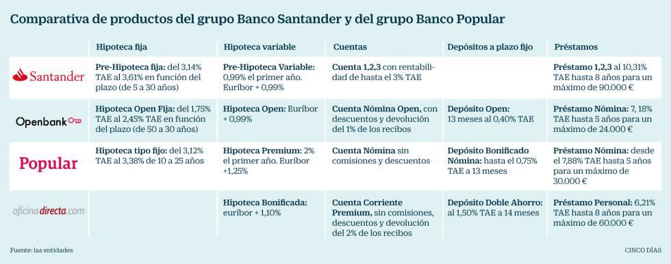 Ultra prestamos prendarios prestamos nomina banco for Sucursales banco santander valladolid