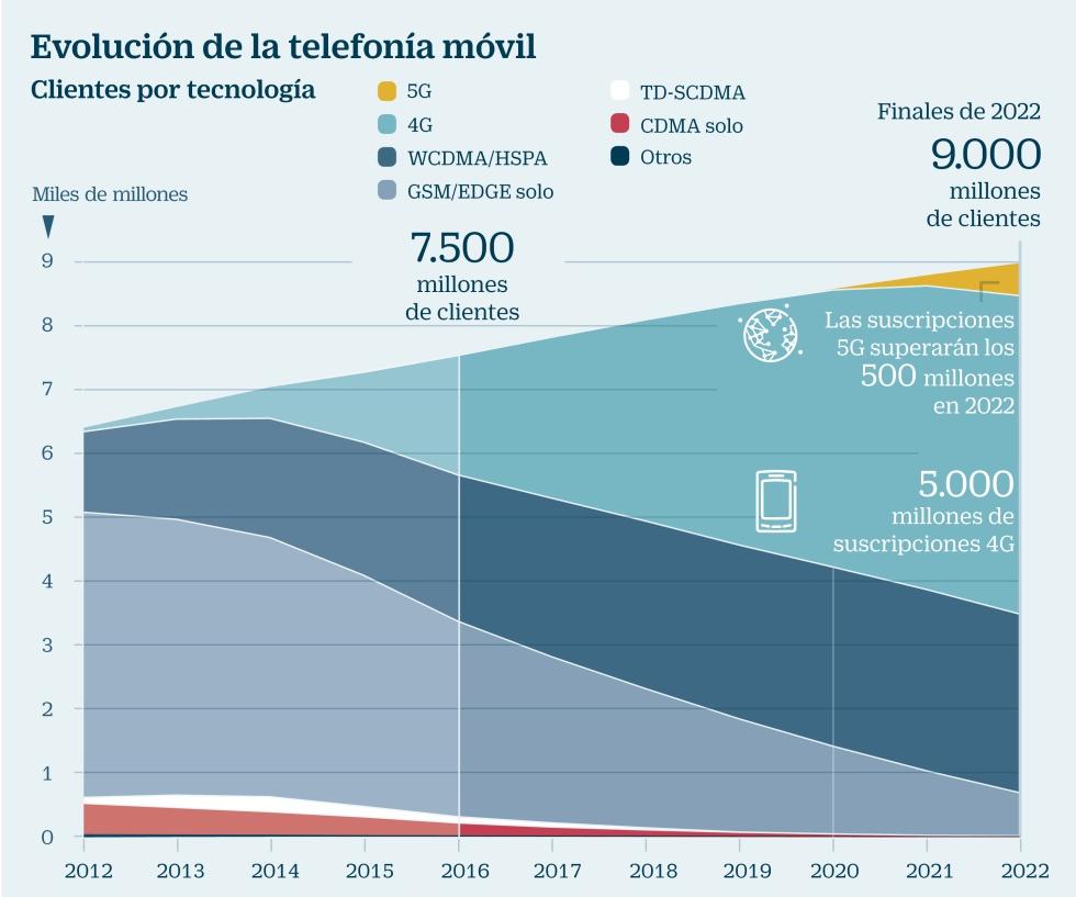 Las telecos advierten: Europa puede quedarse atrás en el futuro 5G