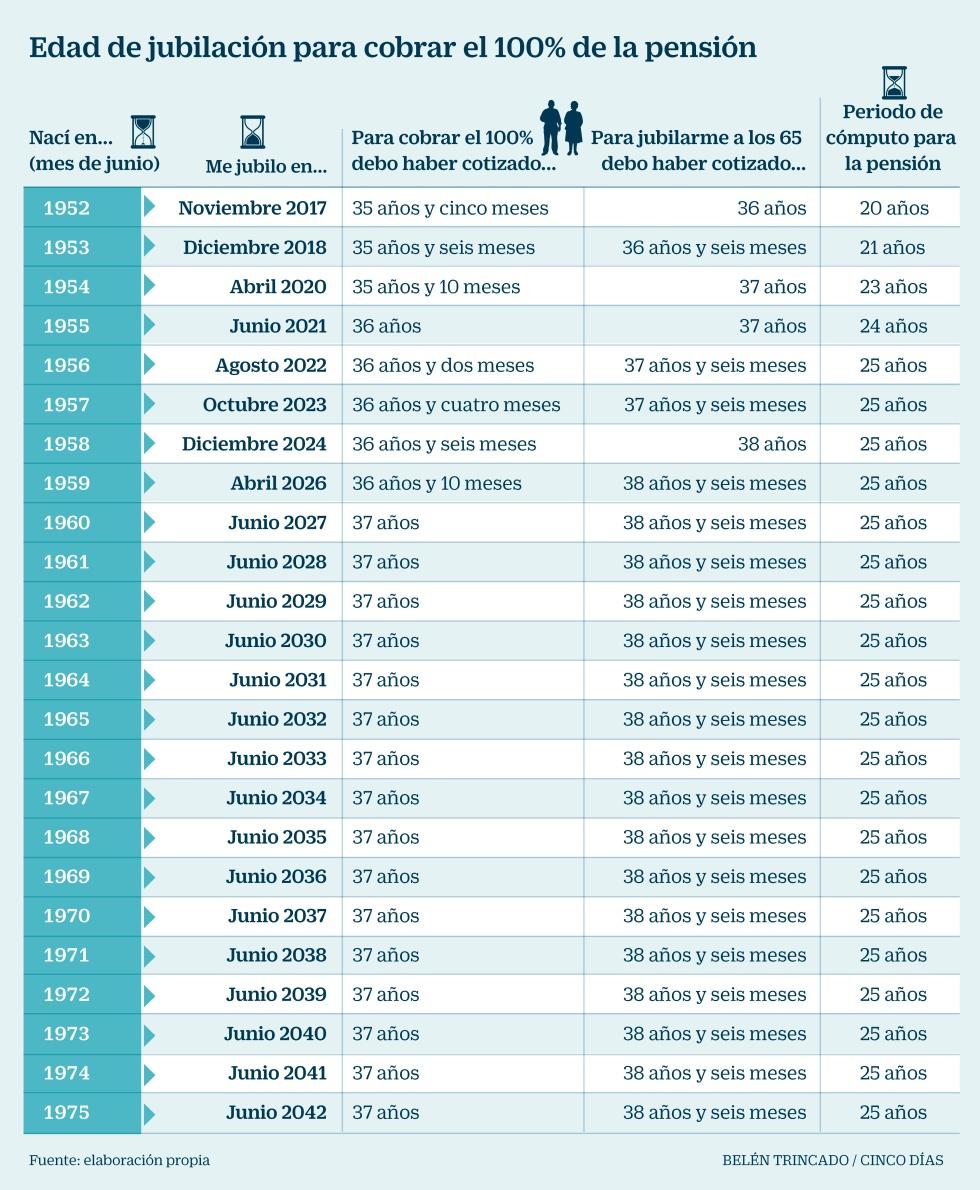 Edad de jubilación para cobrar el 10% de la pensión