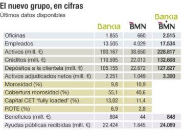Noticias Sobre Fusiones Bancarias Cinco D As