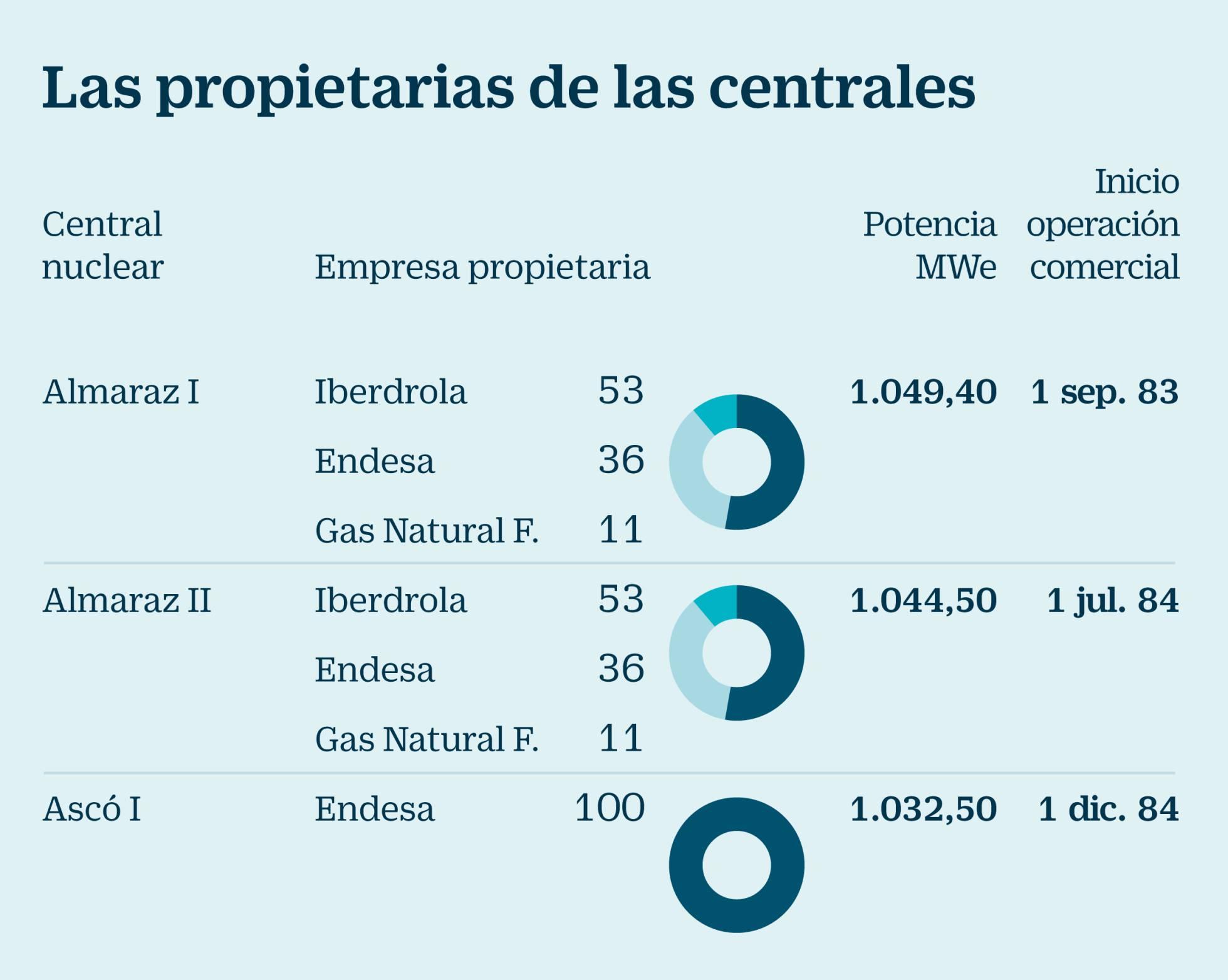 Energía en España. - Página 2 1501580020_292325_1501607657_sumario_normal_recorte1