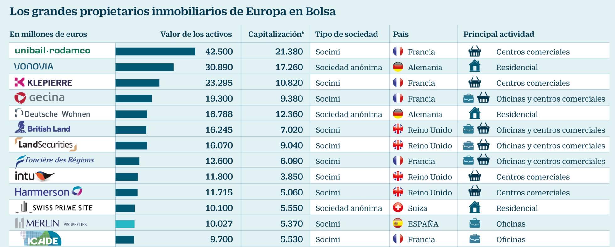 Estos son los dueños de las grandes propiedades inmobiliarias en España y Europa 1501867085_744027_1501870038_noticia_normal_recorte1