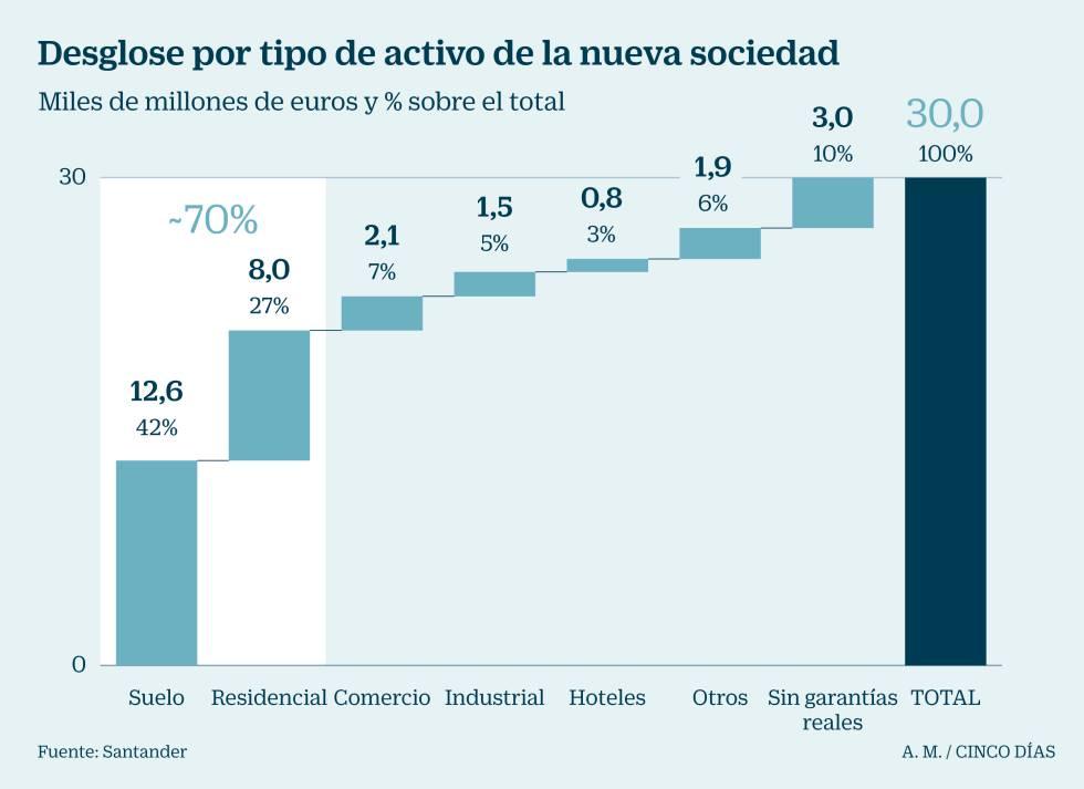 Santander traspasa a Blackstone la mitad del ladrillo del Popular