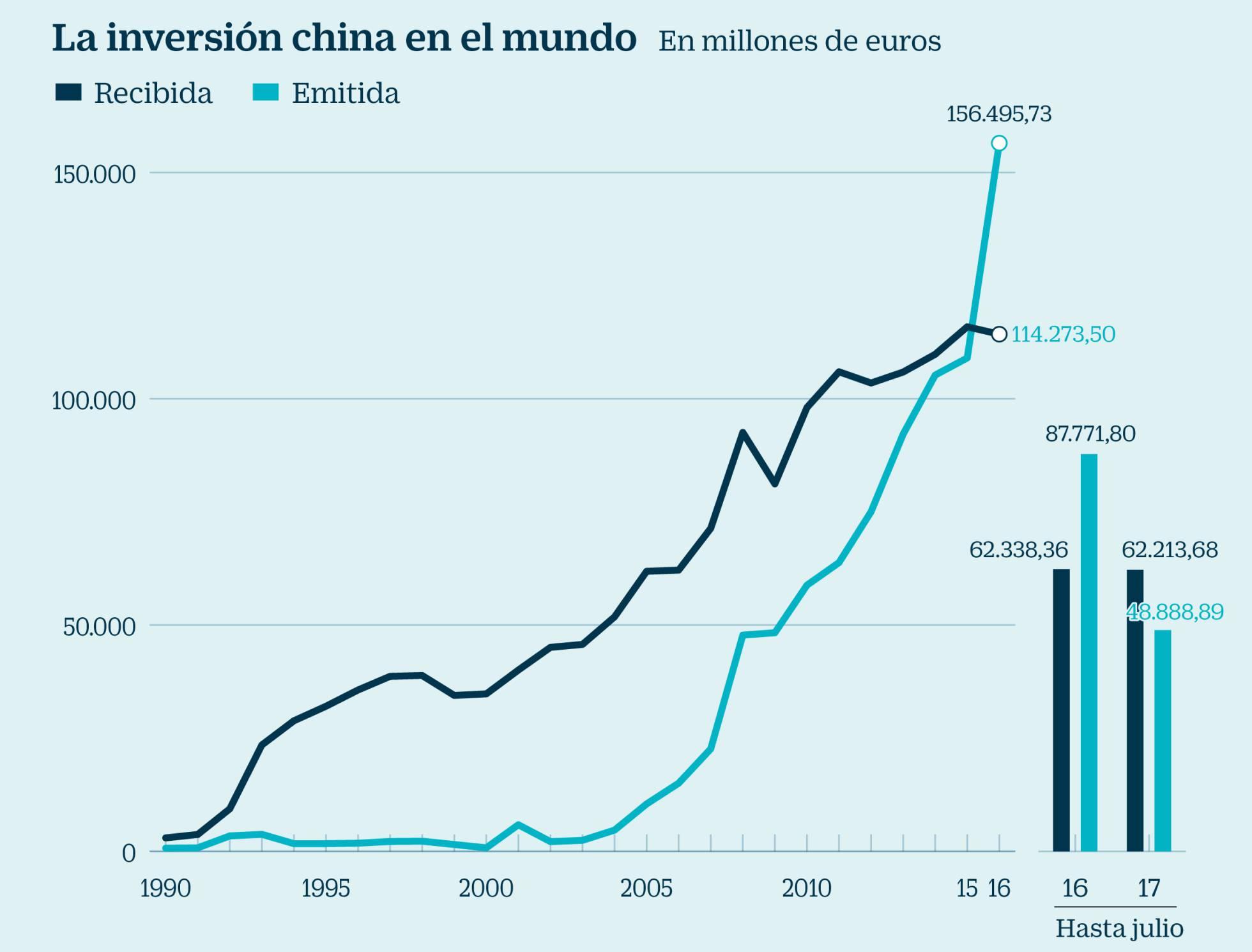 China: de donde viene, adonde va. Evolución del capitalismo en China. - Página 28 1502885246_117589_1502894393_noticia_normal_recorte1