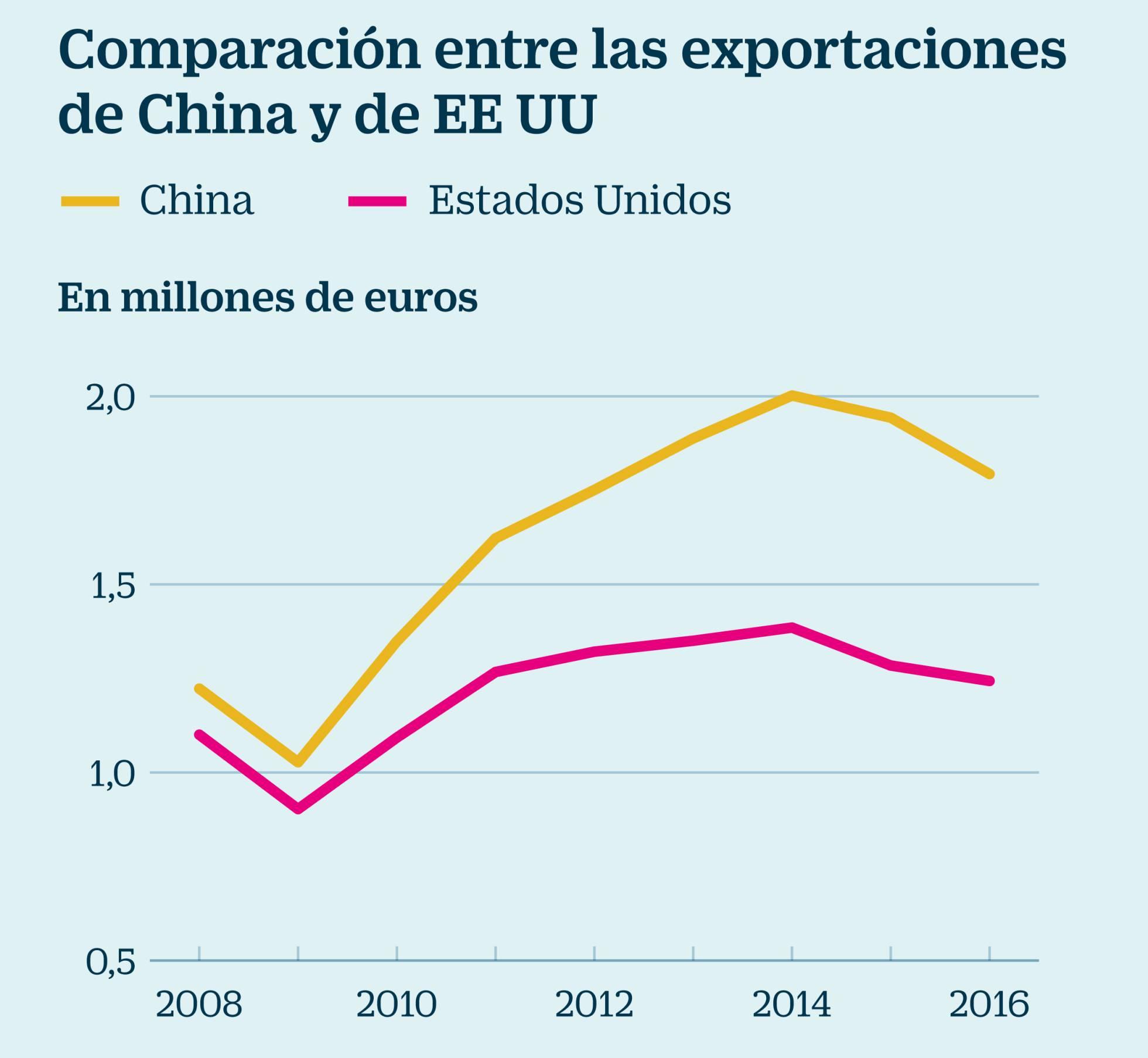 China: de donde viene, adonde va. Evolución del capitalismo en China. - Página 27 1502885246_117589_1502894499_sumario_normal_recorte1