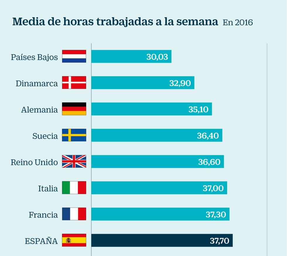 Por qué en España se trabajan más horas que en el resto de Europa