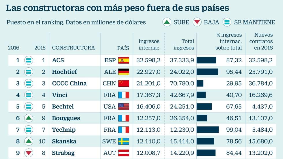 Las constructoras españolas ganan más músculo en el mundo