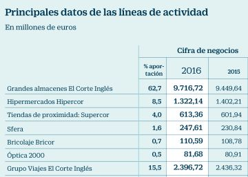 El grupo incrementa sus ventas a un ritmo mayor que la media del sector