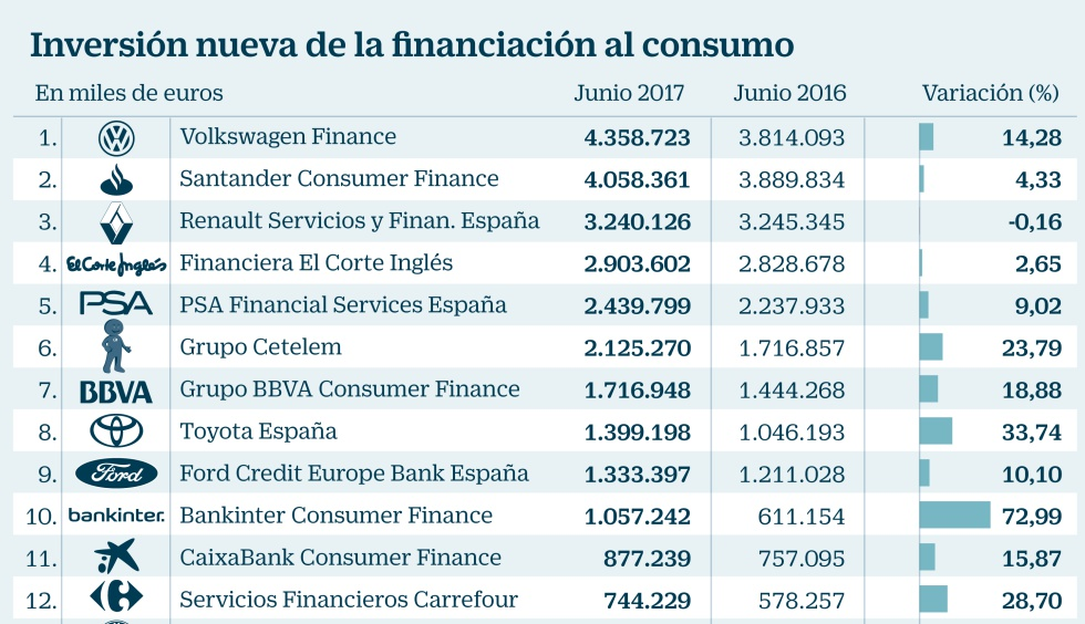 Financiación al consumo