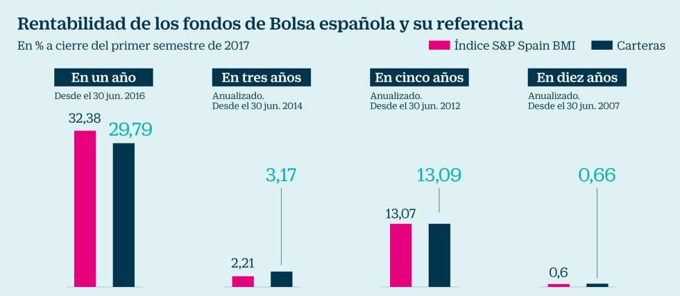 Tres De Fondos Menos Española Bolsa En Gana Inversión Cada Cuatro ZvZxnRU