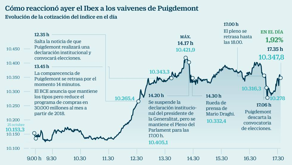 Draghi gana, Puigdemont pierde: el Ibex sube un 1,92% pese a ...