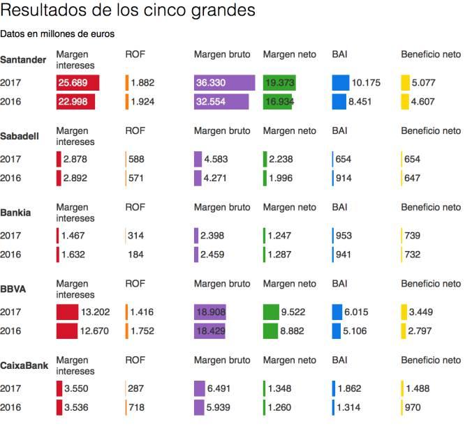 Negocio de la banca en España. El gobierno avala a la banca privada por otros 100.000 millones. Cooperación sindical.  - Página 8 1509367090_683246_1509373428_album_normal
