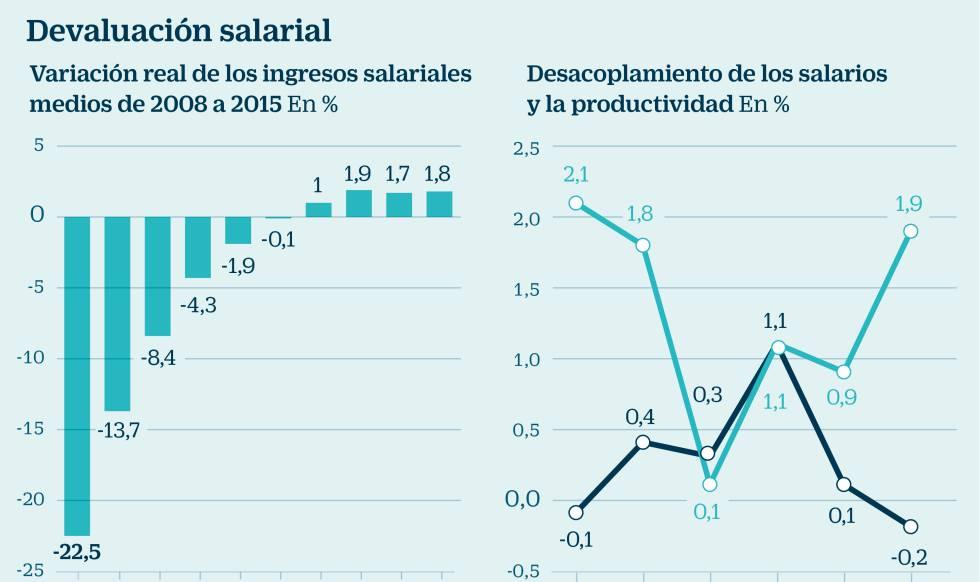 Perdida de peso de los salarios
