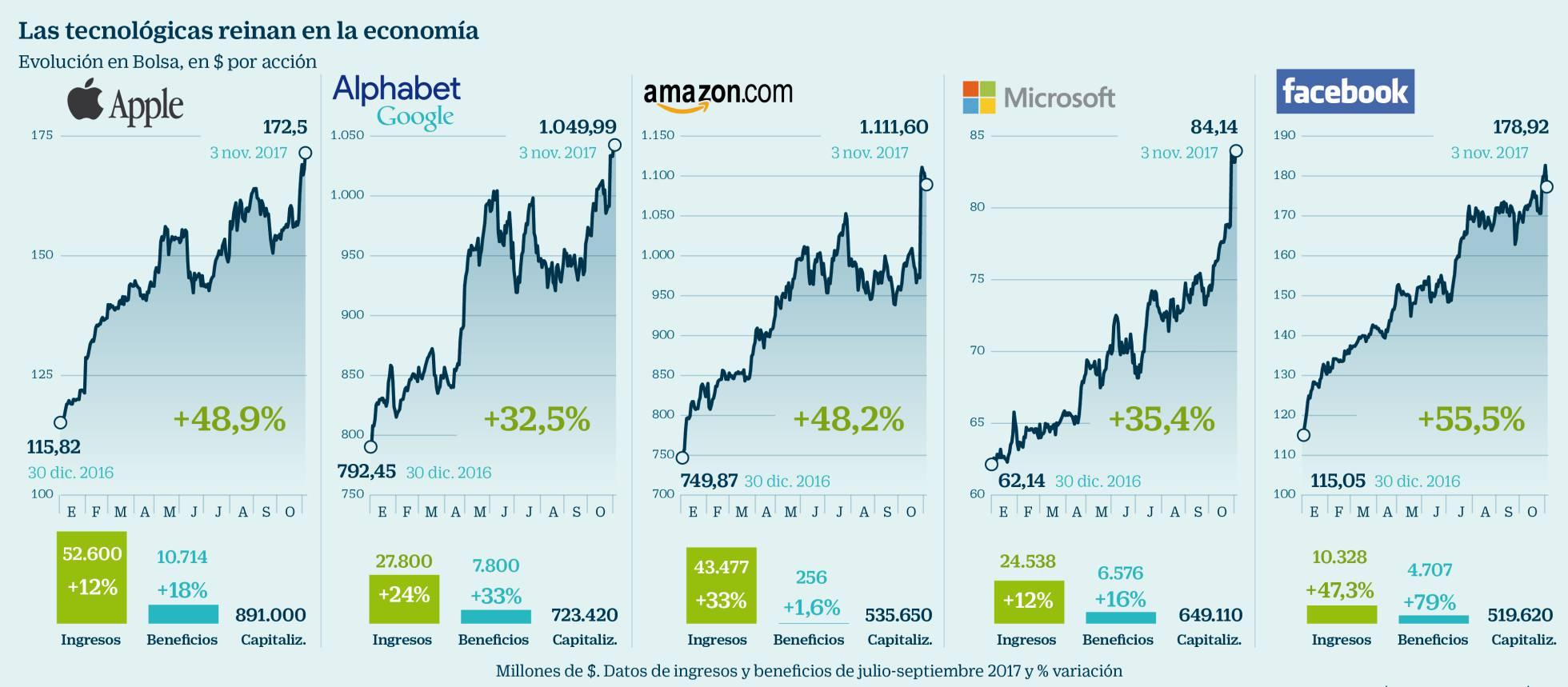 Corporacione$ transnacionales. 1509740456_998049_1509753727_noticia_normal_recorte1