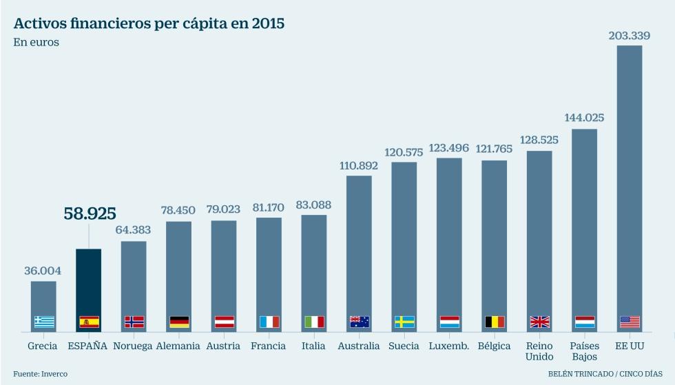 Activos financieros per cápita