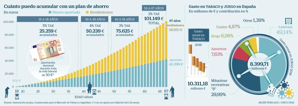 Cómo invertir mejor el dinero que se gasta en tabaco y lotería