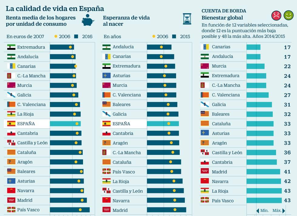 Las comunidades forales a la cabeza de espa a en calidad - Ciudades con mejor calidad de vida en espana ...