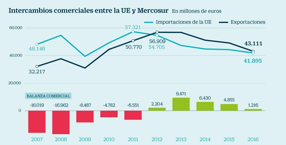 El libre comercio con Mercosur amenaza al vino y a la carne de cerdo española