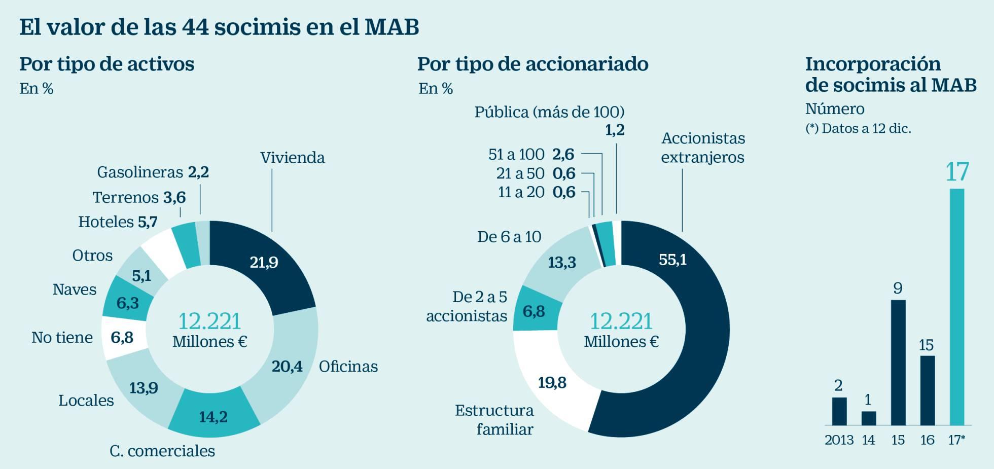 Realidades de la vivienda en el capitalismo español. Luchas contra los desahucios de viviendas. Inversiones y mercado inmobiliario - Página 21 1513086005_901881_1513108609_noticia_normal_recorte1