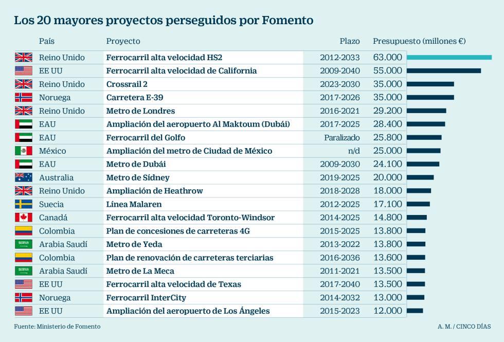 Fomento busca hueco para la construcción española en planes con 2,5 billones en obras