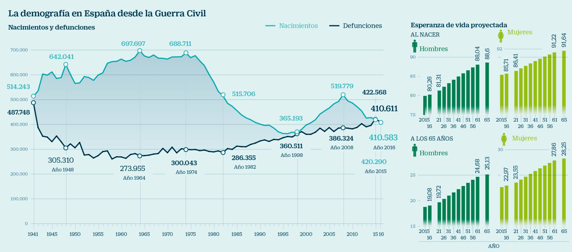 Demografía. España: fecundidad, nupcialidad, natalidad, esperanza media de vida.  - Página 2 1513620244_600299_1513628756_noticia_normal_recorte1