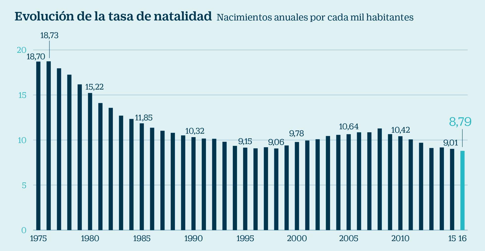Demografía. España: fecundidad, nupcialidad, natalidad, esperanza media de vida.  - Página 2 1513620244_600299_1513629044_sumario_normal_recorte1