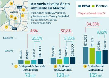 Vivienda casas y pisos en venta y alquiler noticias for Tasacion de pisos en madrid