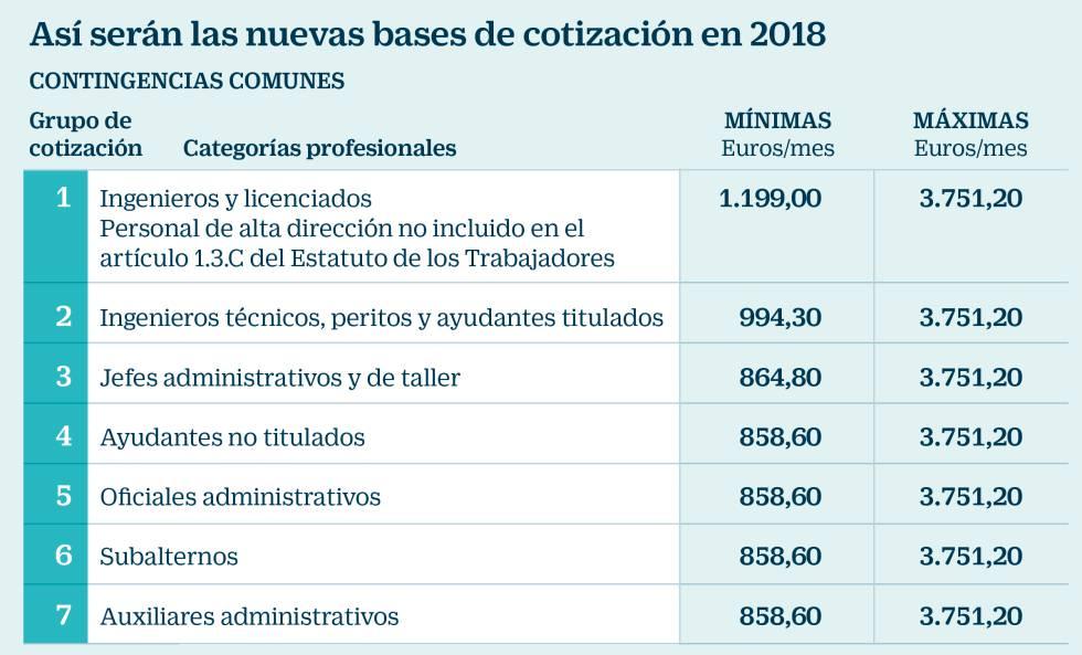 bases cotización 2018