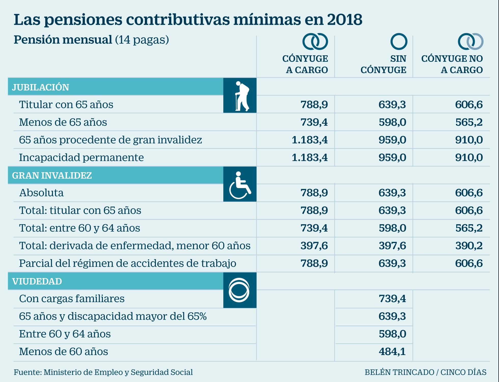 """Pensiones, jubilad@s. Continuidad en el """"damos y quitamos"""". Aumento de la privatización. La OCDE y el FMI por disminuirlas, retrasarlas...   - Página 8 1514460088_762735_1514483021_noticia_normal_recorte1"""