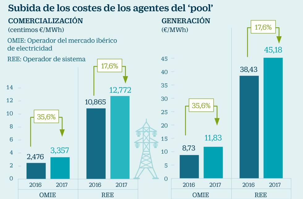 Las eléctricas aportarán hasta un 35% más para financiar a REE y OMIE