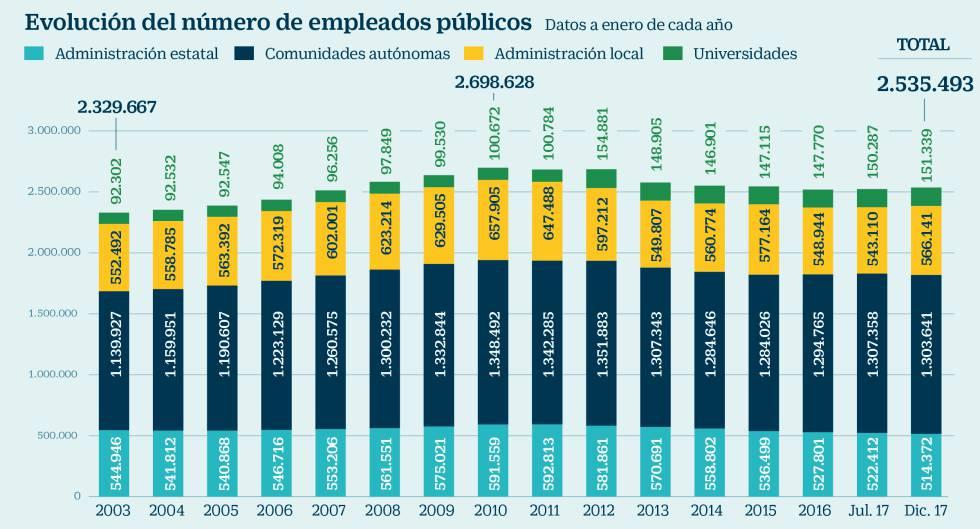 El ajuste en el empleo público toca a su fin y la plantilla vuelve a ...