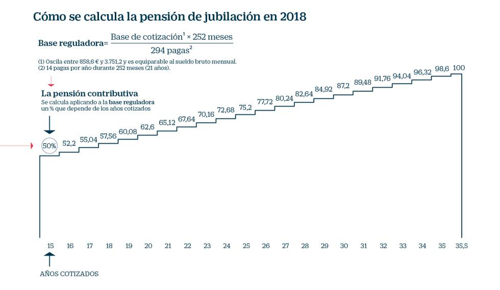 Calculo pension