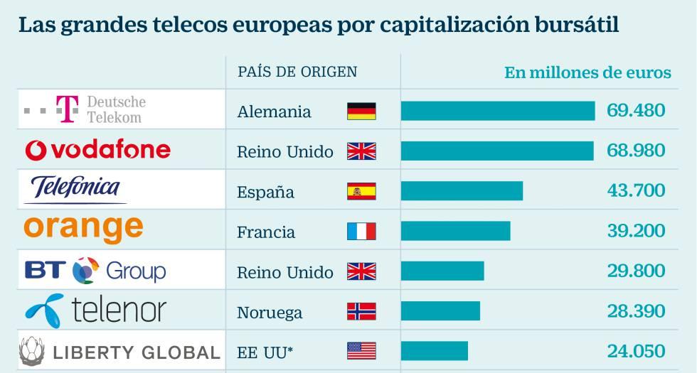 telecos europeas