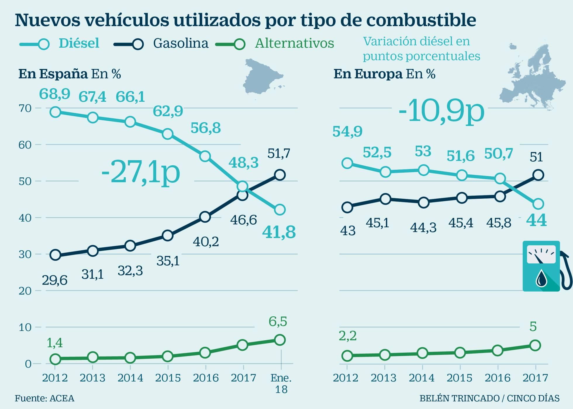 ventas diesel vs gasolina