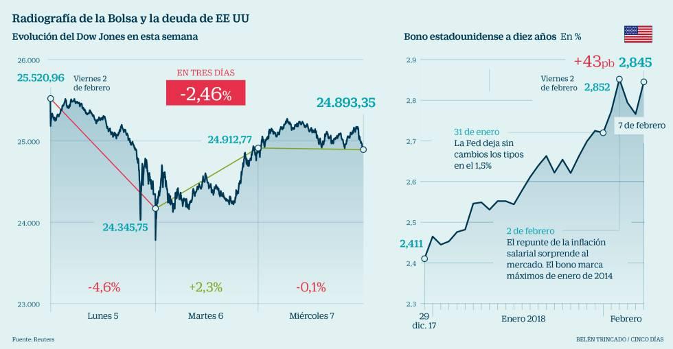 El Ibex rebota pese a que la volatilidad sigue disparada   Mercados ...