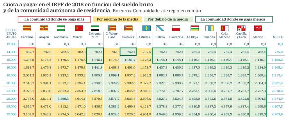 Cataluña aplica en 2018 el mayor IRPF para las rentas bajas y ...