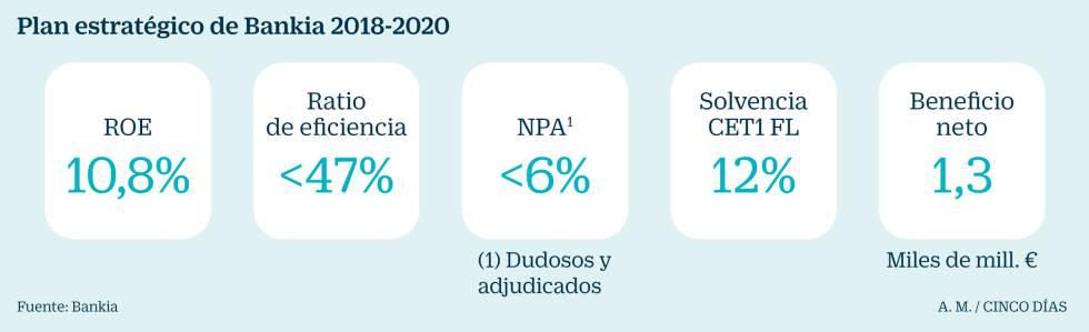 Bankia Prev Pagar Millones En Dividendos De Aqu A