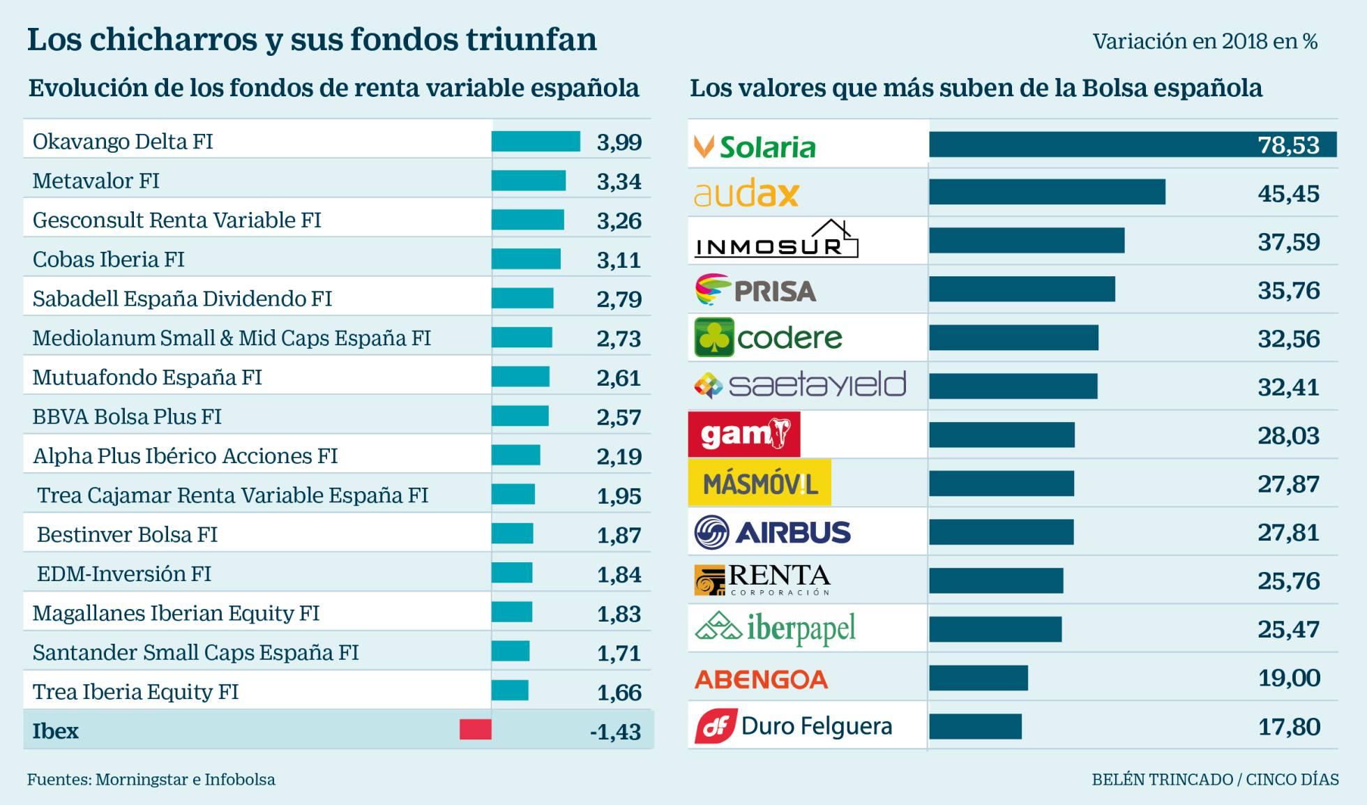 LO ULTIMO EN NOTICIAS DE BOLSA - Página 2 1519764812_847037_1519765486_noticia_normal_recorte1