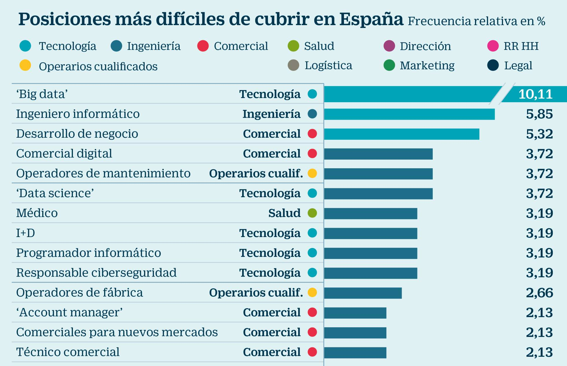 Posiciones más difíciles de cubrir en España (Fuente: Cinco Días)