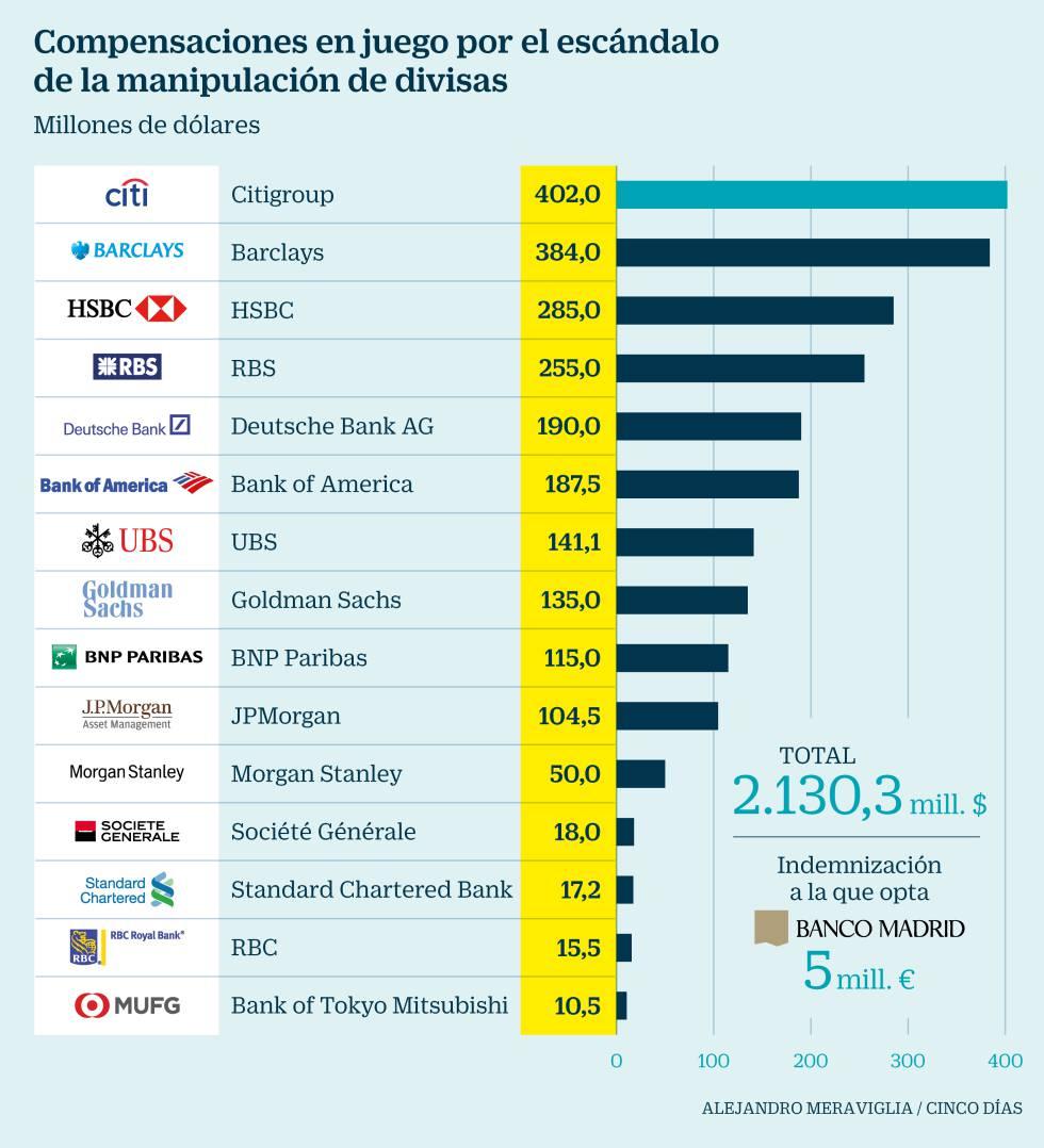Banco madrid opta a recibir cinco millones como afectado for Banco abierto sabado madrid