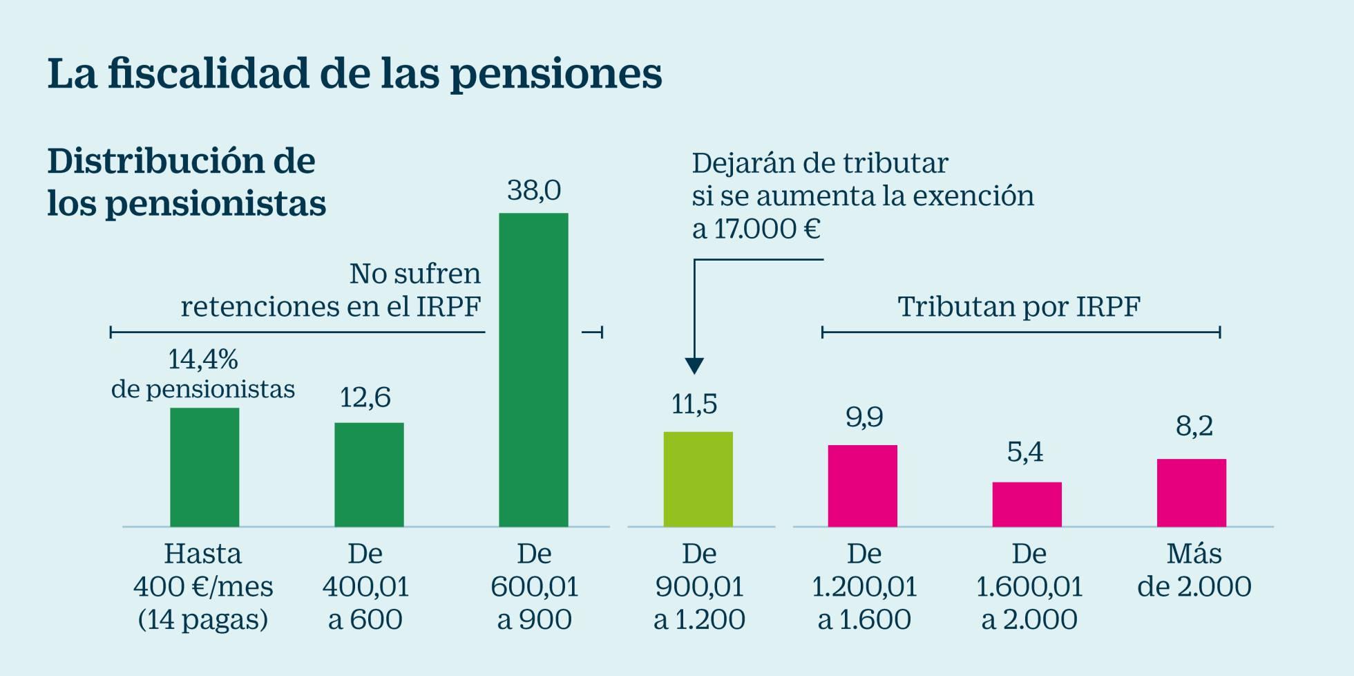 """Pensiones, jubilad@s. Continuidad en el """"damos y quitamos"""". Aumento de la privatización. La OCDE y el FMI por disminuirlas, retrasarlas...   - Página 8 1521539141_847261_1521564050_noticia_normal_recorte1"""